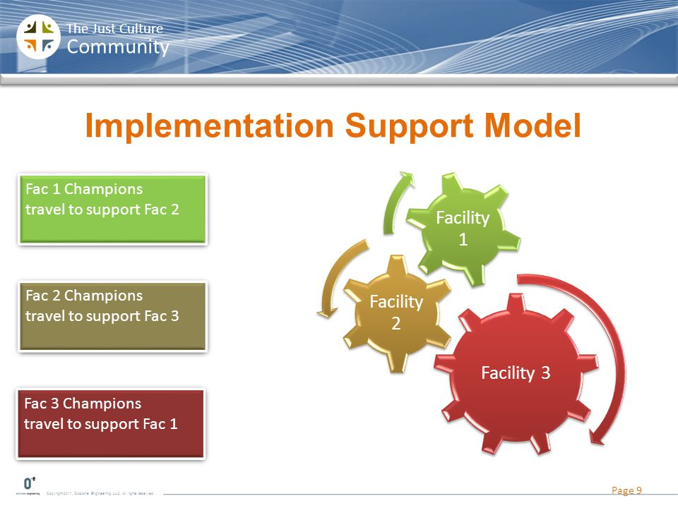 Implementation Support Model