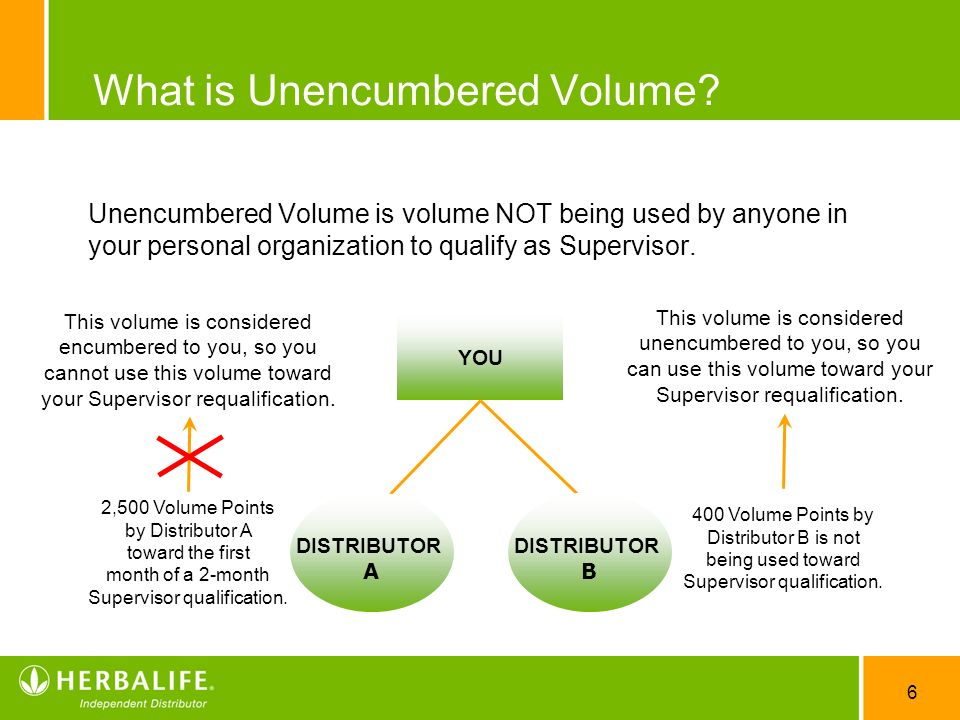 What is Unencumbered Volume