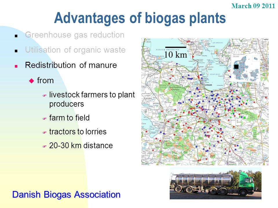 Advantages of biogas plants