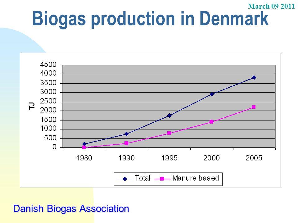 Biogas production in Denmark