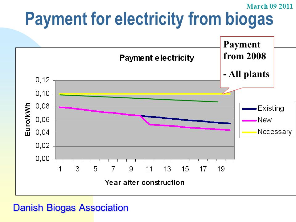 Payment for electricity from biogas
