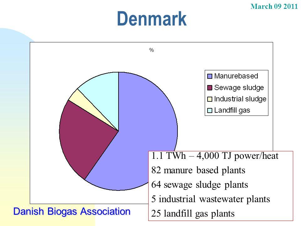 Denmark 1.1 TWh – 4,000 TJ power/heat 82 manure based plants