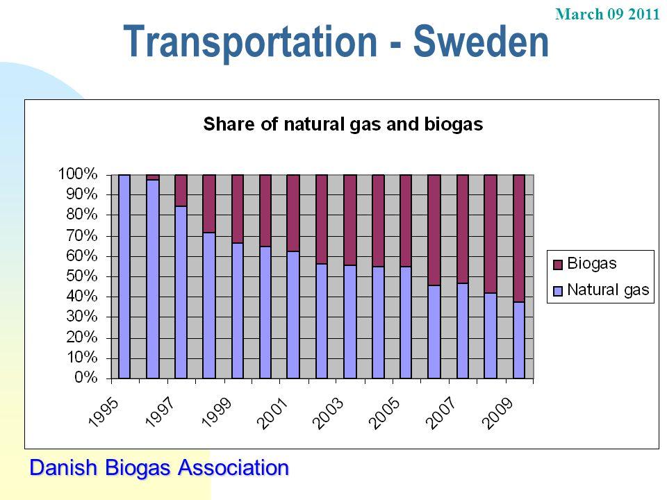 Transportation - Sweden