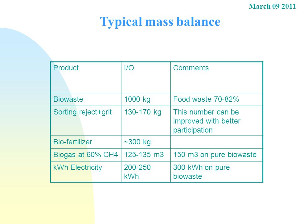 Typical mass balance Product I/O Comments Biowaste 1000 kg