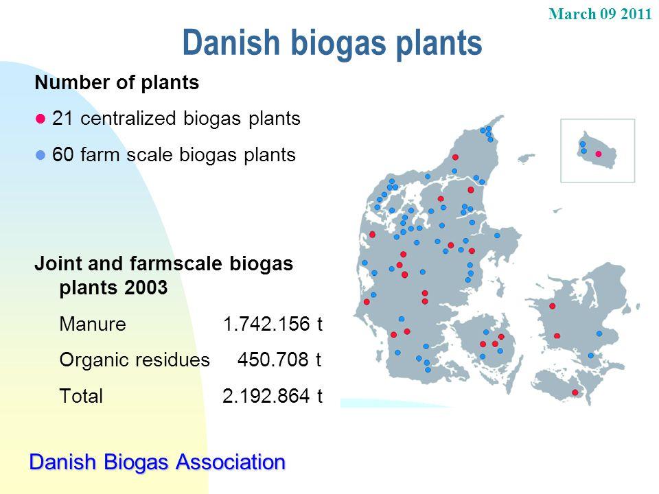 Danish biogas plants Danish Biogas Association Number of plants