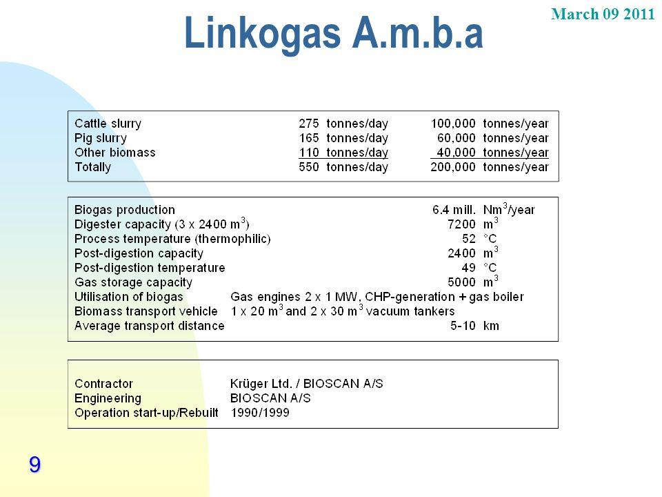 Linkogas A.m.b.a