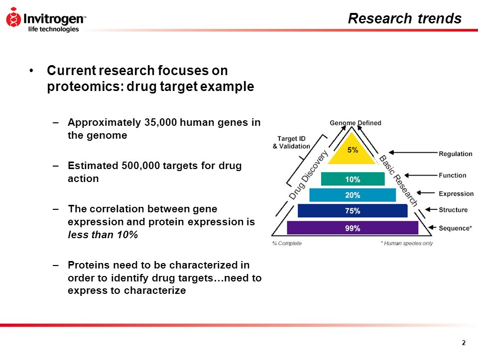 Research trends Current research focuses on proteomics: drug target example. Approximately 35,000 human genes in the genome.