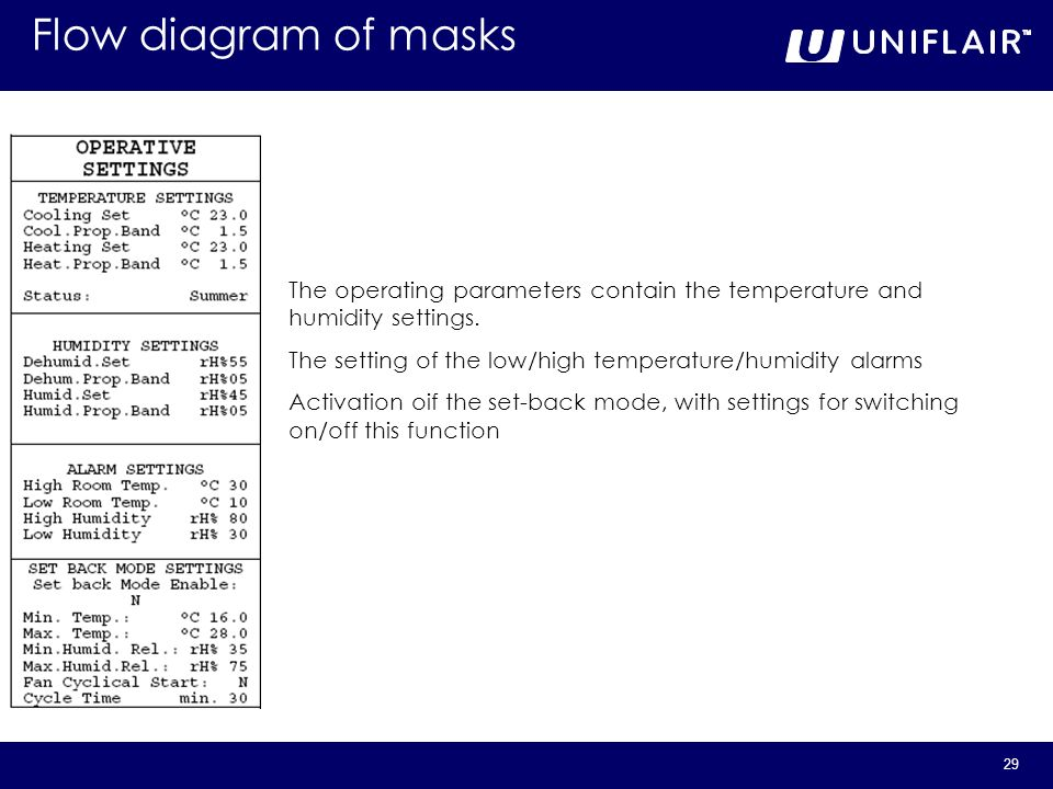 Flow diagram of masks The operating parameters contain the temperature and humidity settings.