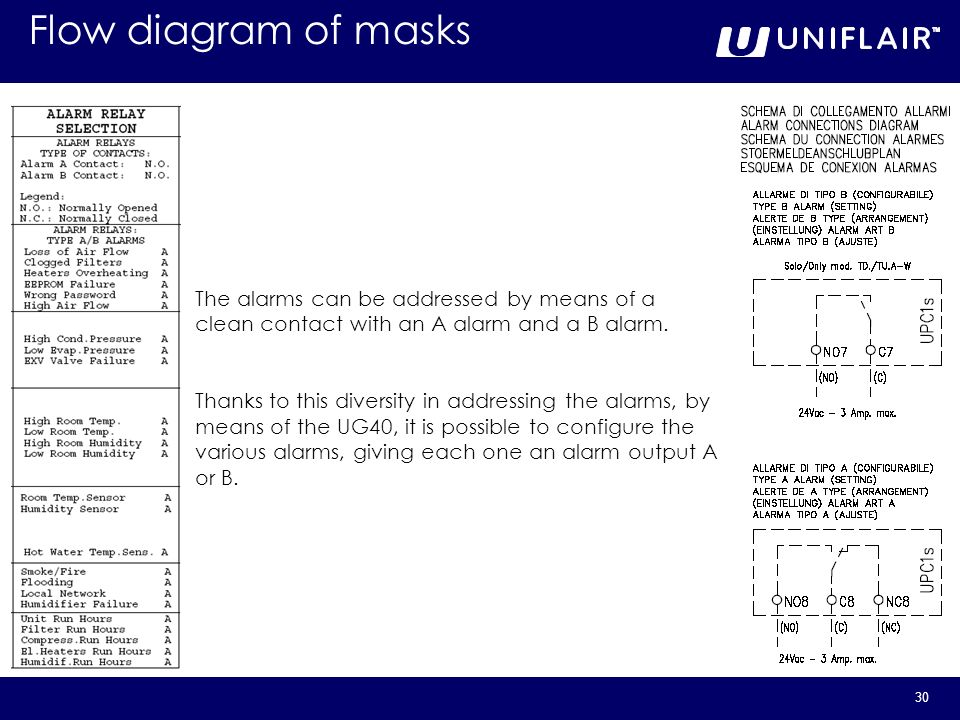 Flow diagram of masks The alarms can be addressed by means of a clean contact with an A alarm and a B alarm.