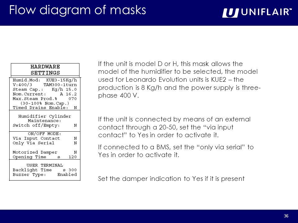 Flow diagram of masks
