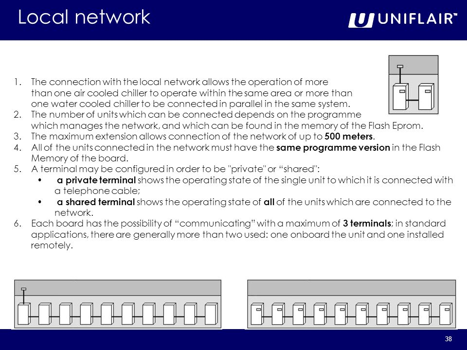 Local network The connection with the local network allows the operation of more.