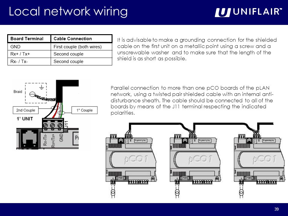 Local network wiring