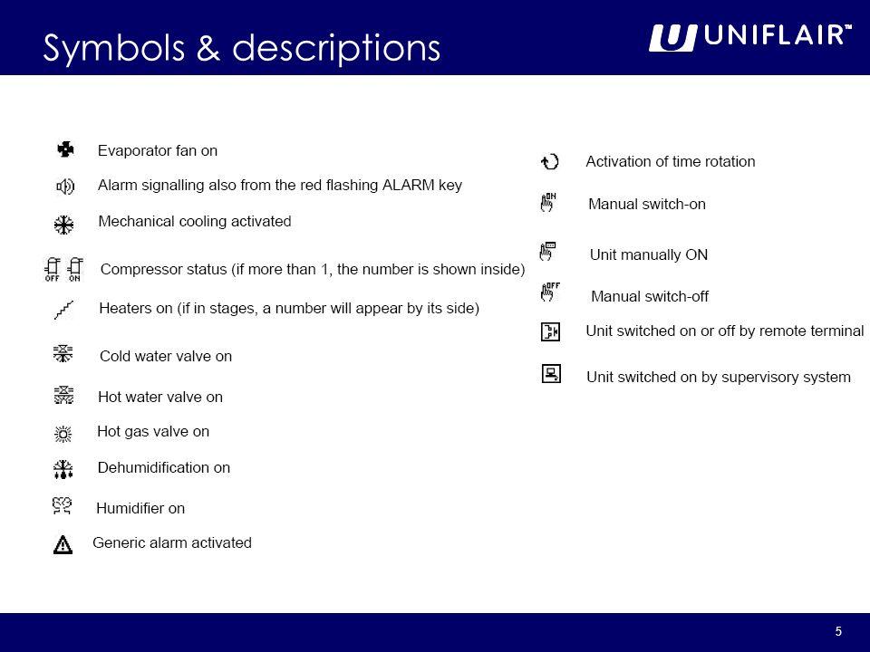 Symbols & descriptions