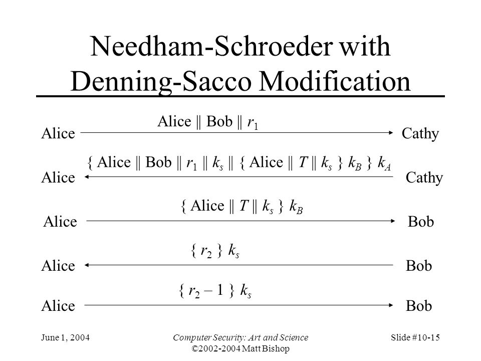 Needham-Schroeder with Denning-Sacco Modification