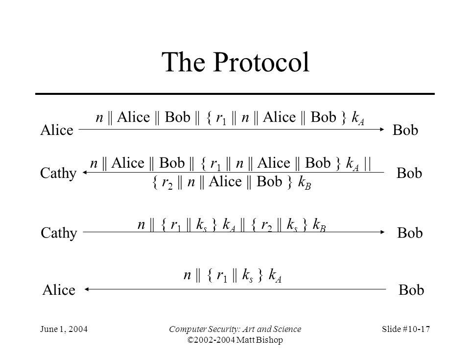 The Protocol n || Alice || Bob || { r1 || n || Alice || Bob } kA Alice