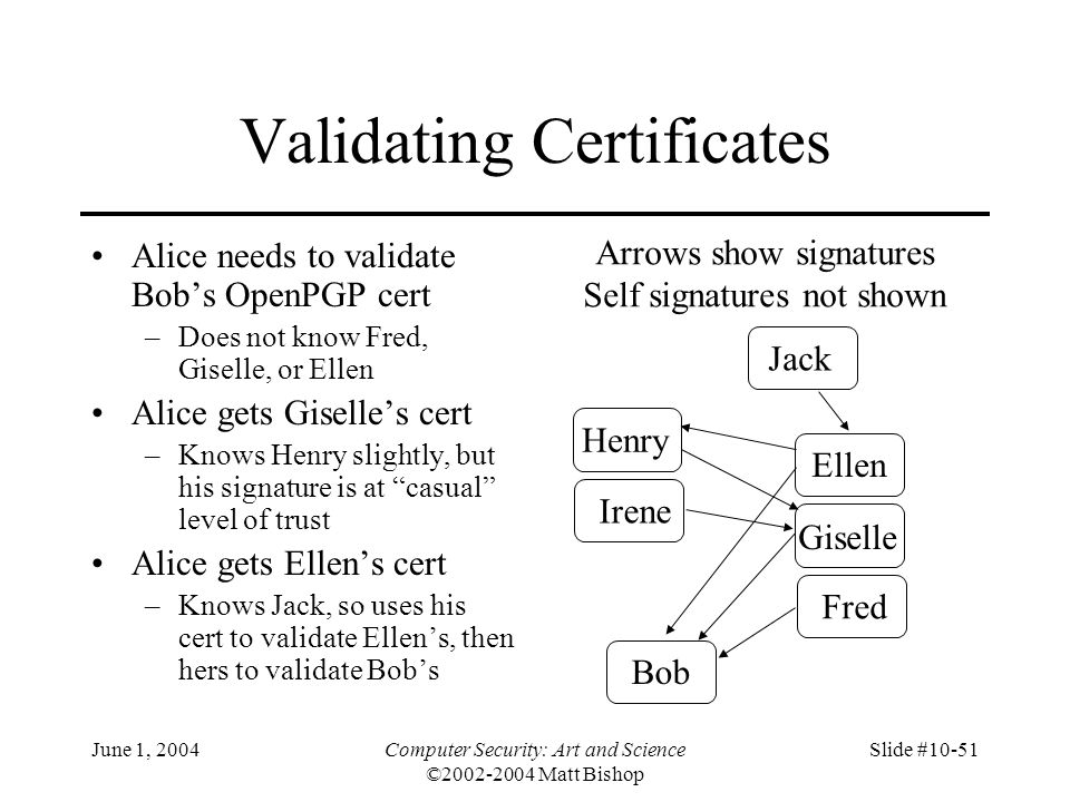 Validating Certificates
