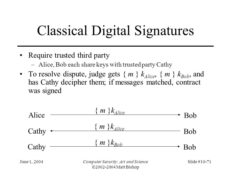 Classical Digital Signatures