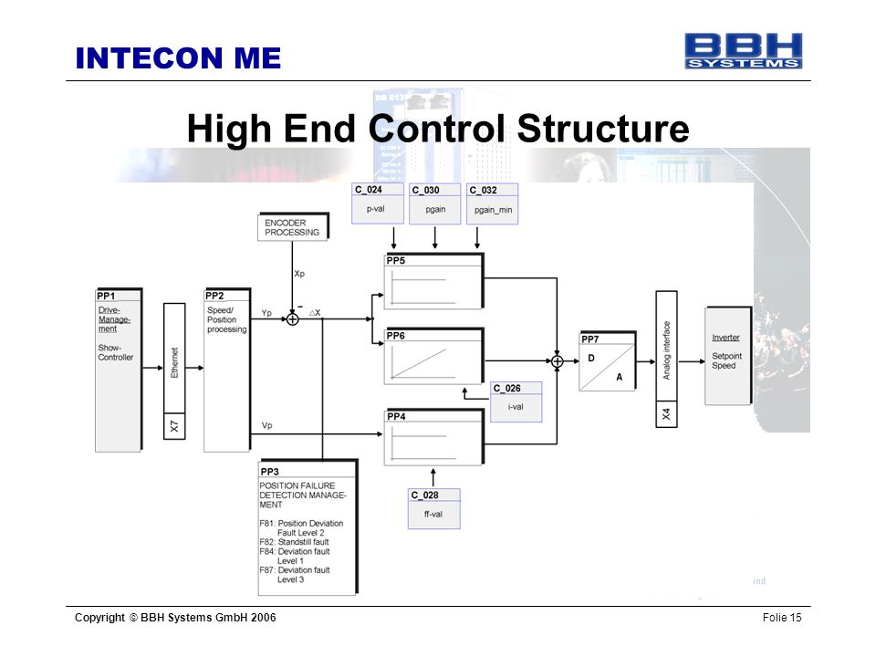 High End Control Structure