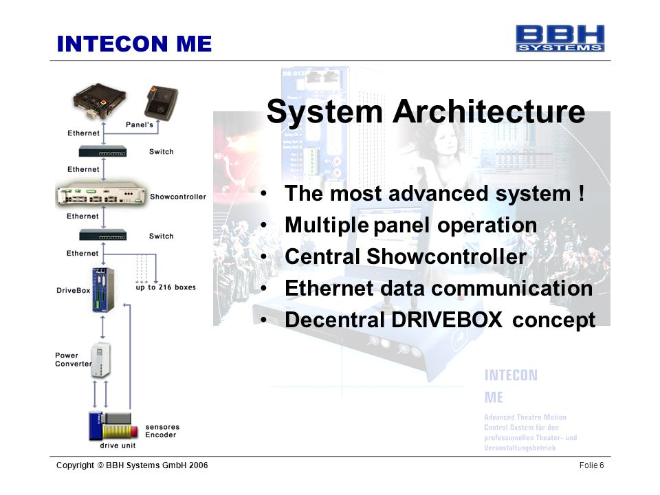System Architecture The most advanced system !