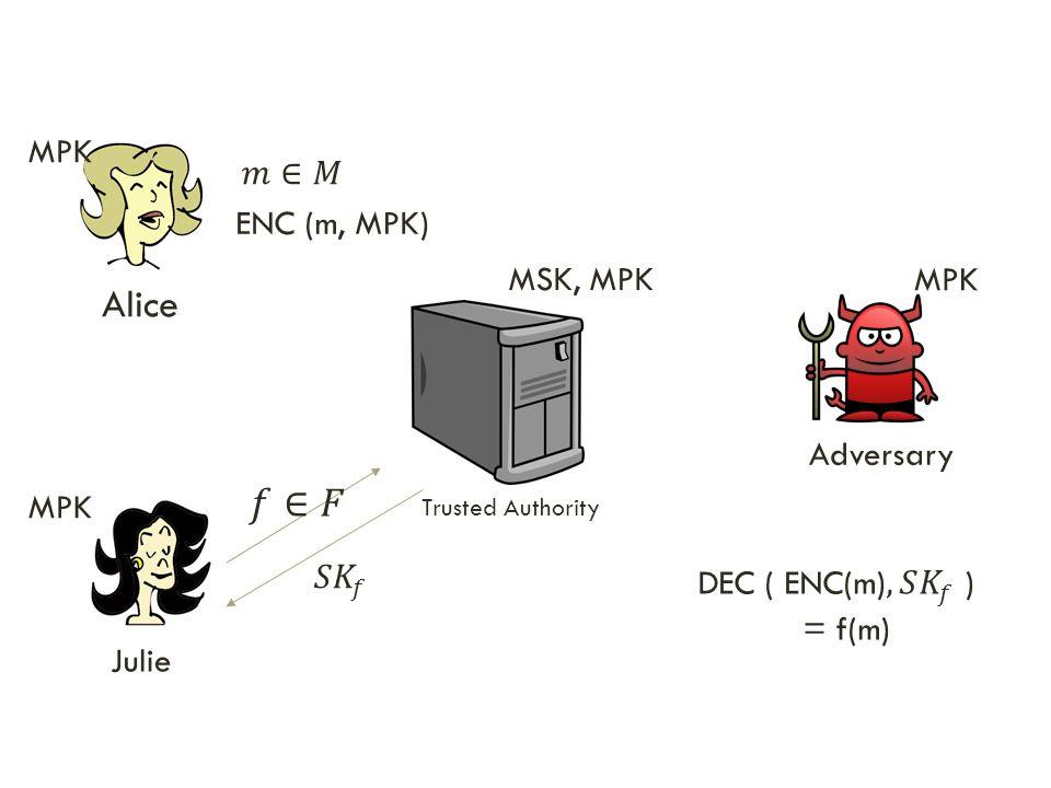 Alice 𝑓∈𝐹 MPK 𝑚∈𝑀 ENC (m, MPK) MSK, MPK MPK Adversary MPK 𝑆 𝐾 𝑓