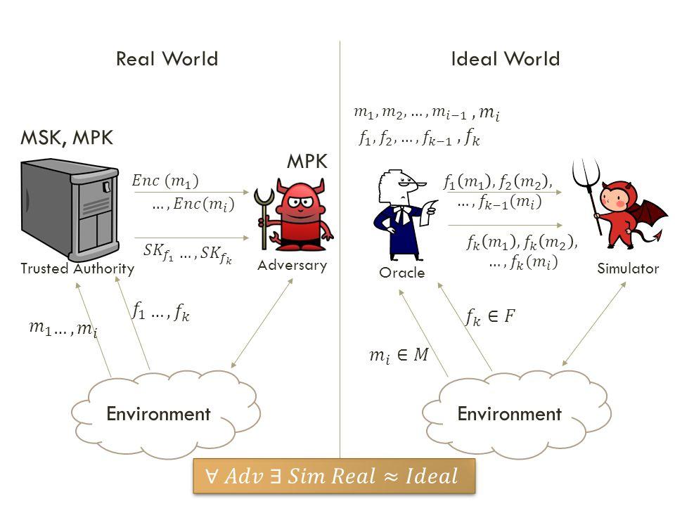 Real World Ideal World MSK, MPK MPK Environment Environment