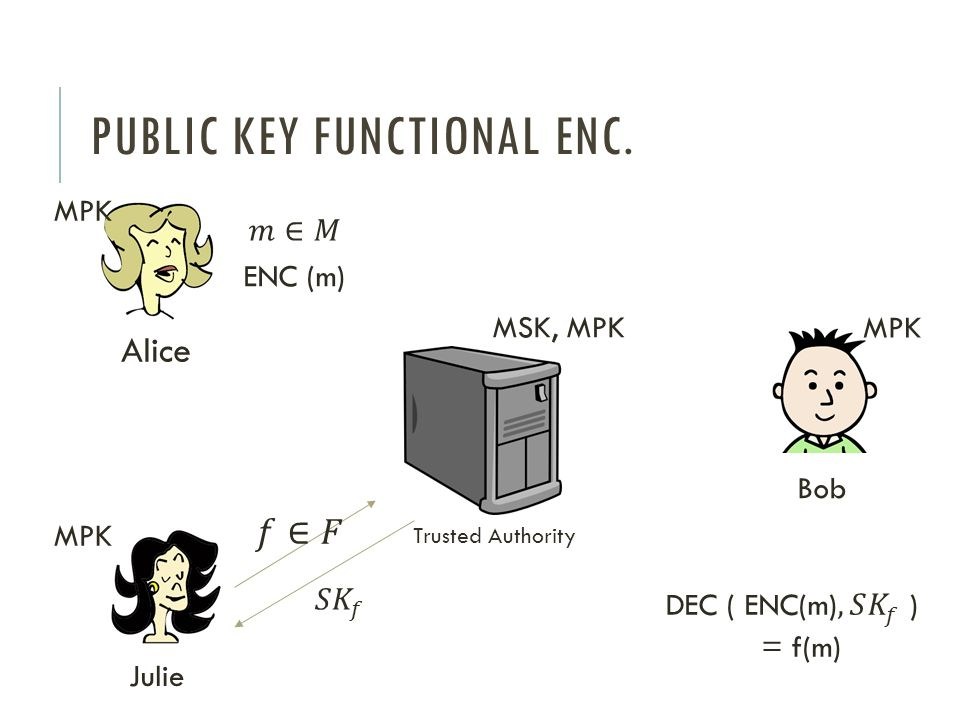 Public key Functional enc.