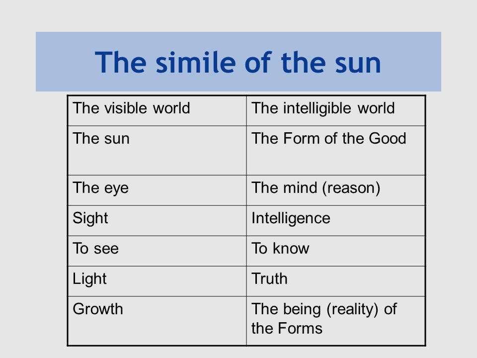 The simile of the sun The visible world The intelligible world The sun