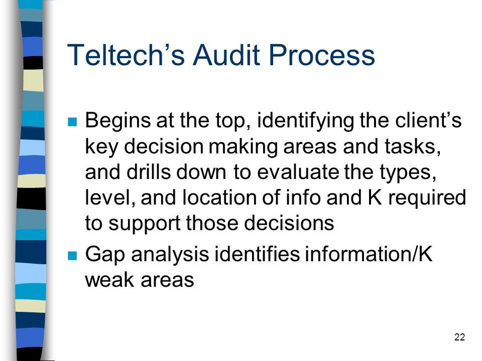 Teltech's Audit Process