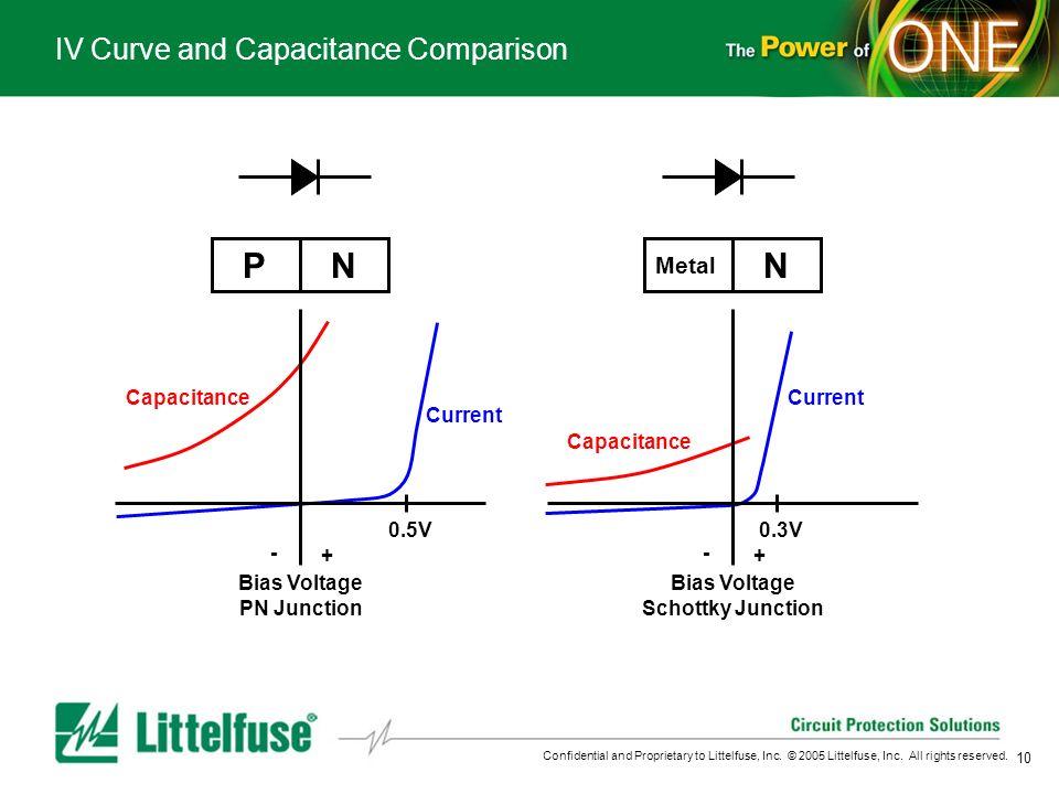 IV Curve and Capacitance Comparison