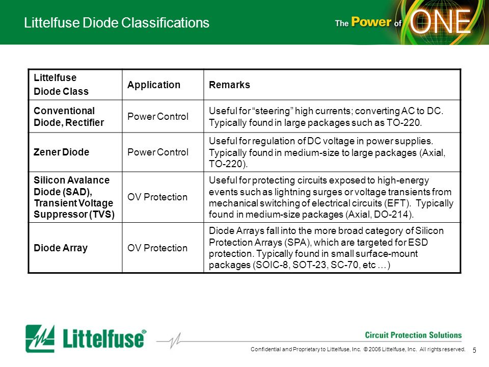 Littelfuse Diode Classifications