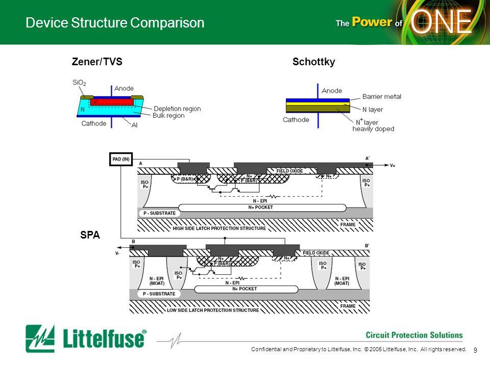 Device Structure Comparison