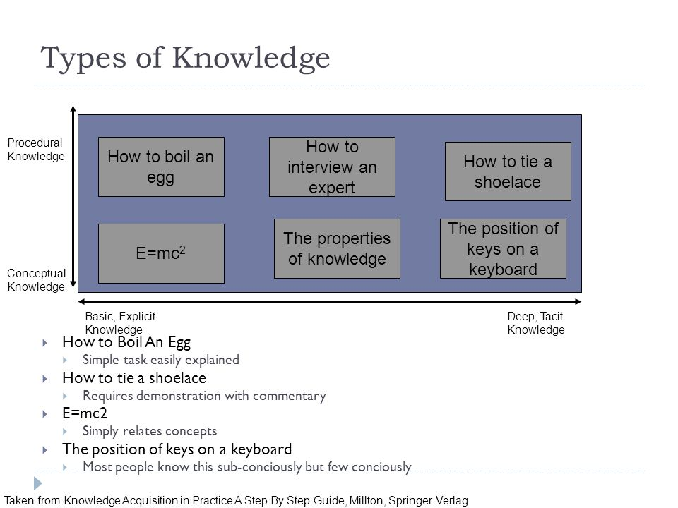Types of Knowledge How to interview an expert How to boil an egg
