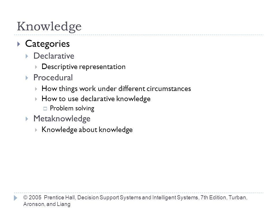 Knowledge Categories Declarative Procedural Metaknowledge