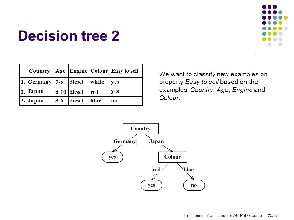 Decision tree 2 no. blue. diesel Japan. 3. yes. red white. Germany. 1. Easy to sell.