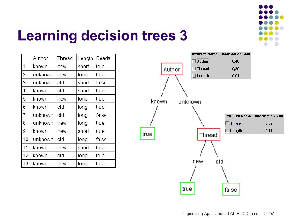 Learning decision trees 3