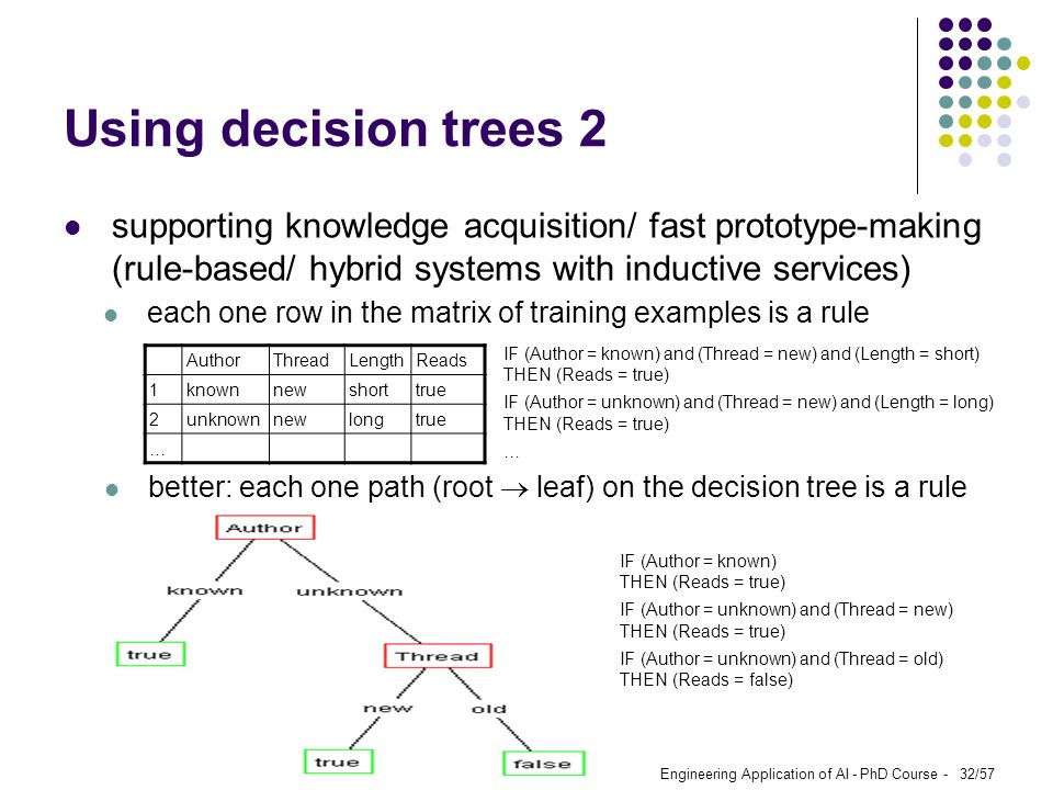 Using decision trees 2 supporting knowledge acquisition/ fast prototype-making (rule-based/ hybrid systems with inductive services)