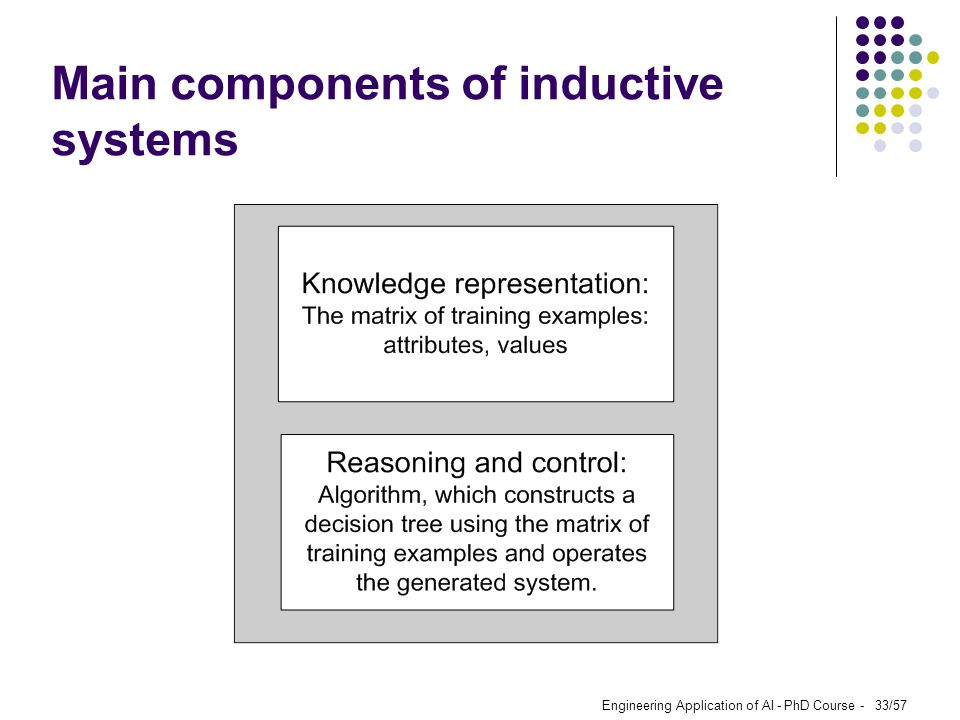 Main components of inductive systems