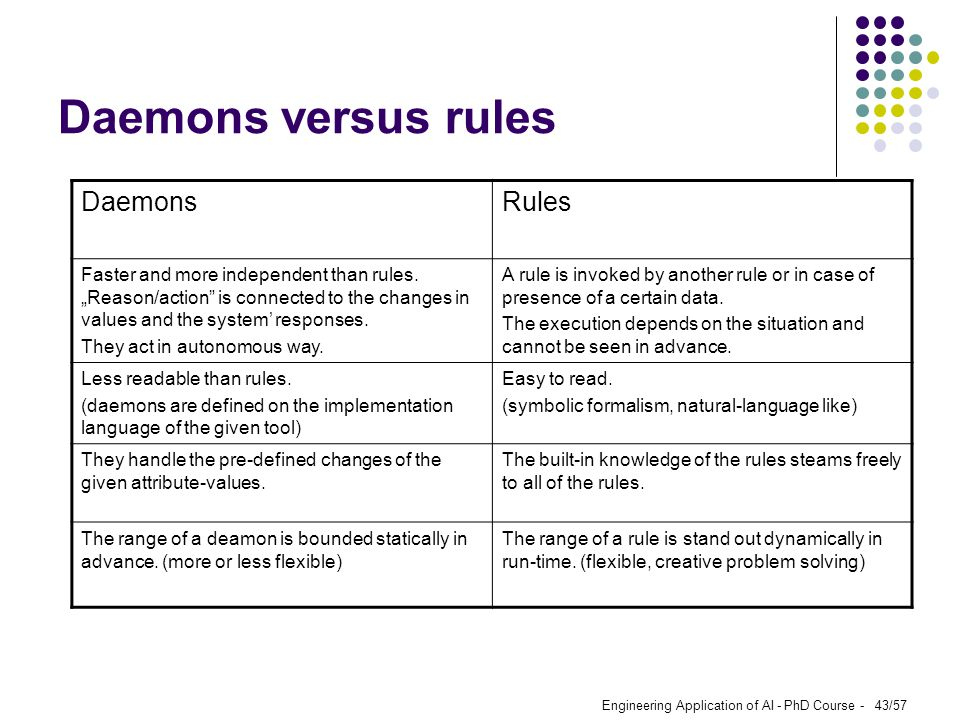 Daemons versus rules Daemons Rules