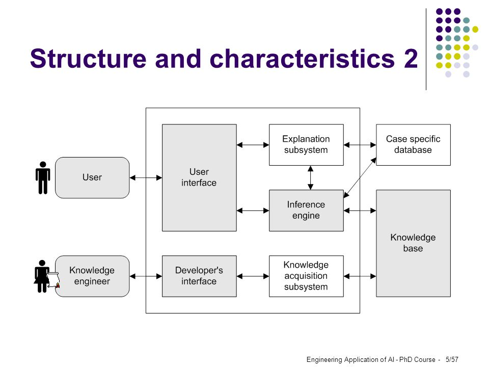 Structure and characteristics 2