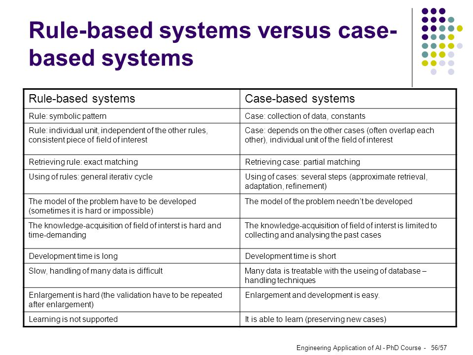 Rule-based systems versus case-based systems