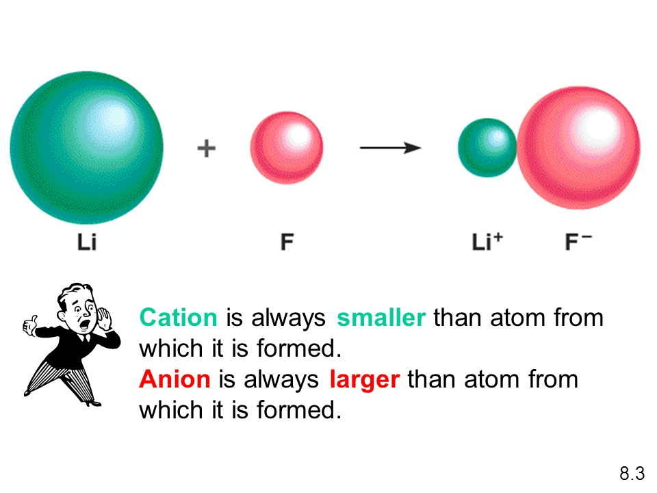 Cation is always smaller than atom from which it is formed.