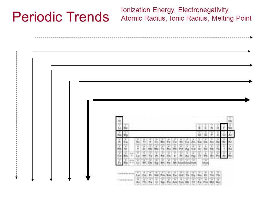 Ionization Energy, Electronegativity, Atomic Radius, Ionic Radius, Melting Point