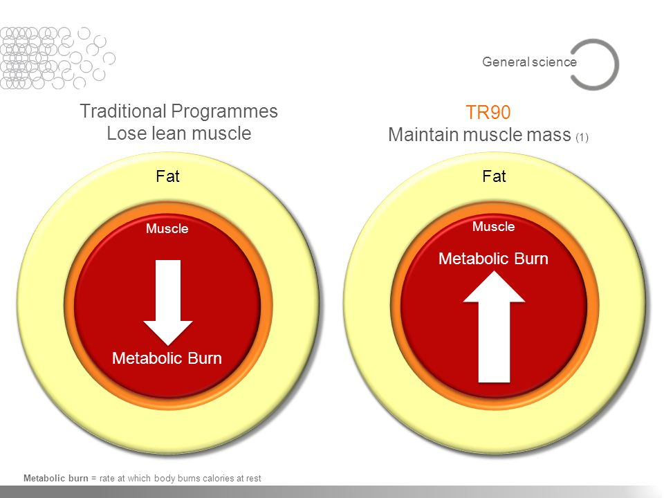 Traditional Programmes Lose lean muscle TR90 Maintain muscle mass (1)