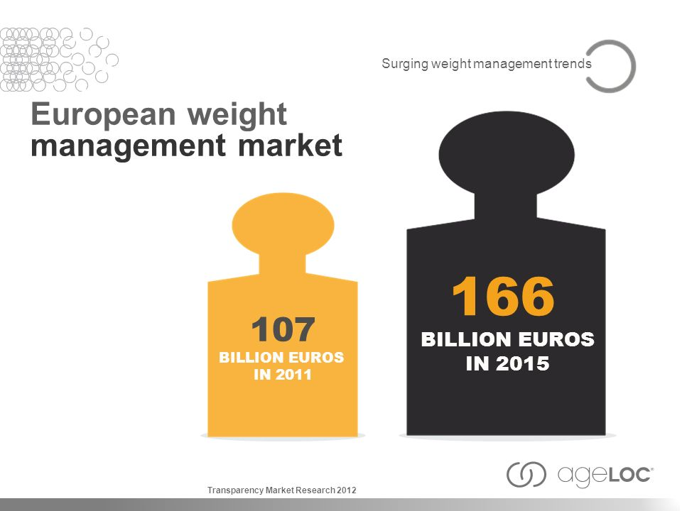 166 107 European weight management market BILLION EUROS IN 2015