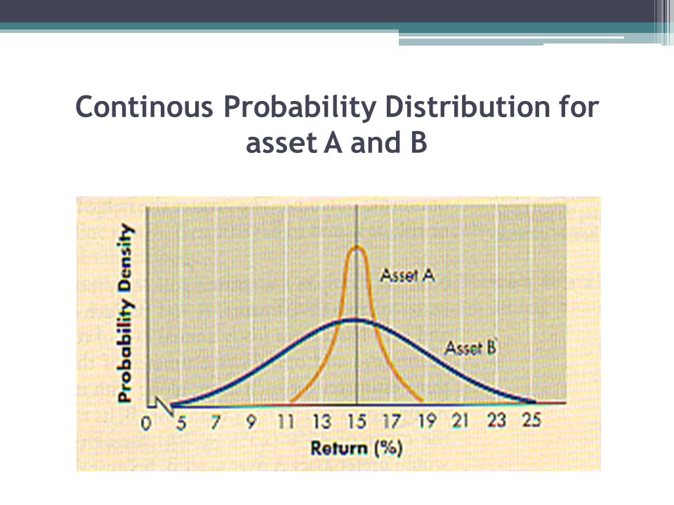 Continous Probability Distribution for asset A and B