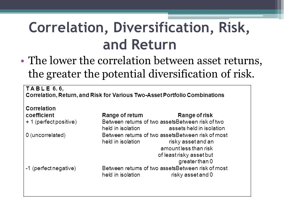 Correlation, Diversification, Risk, and Return