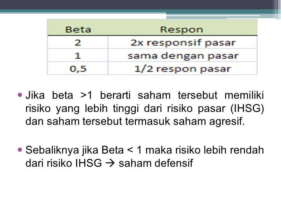 Jika beta >1 berarti saham tersebut memiliki risiko yang lebih tinggi dari risiko pasar (IHSG) dan saham tersebut termasuk saham agresif.