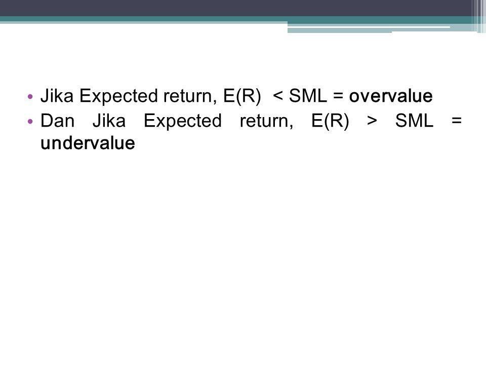 Jika Expected return, E(R) < SML = overvalue