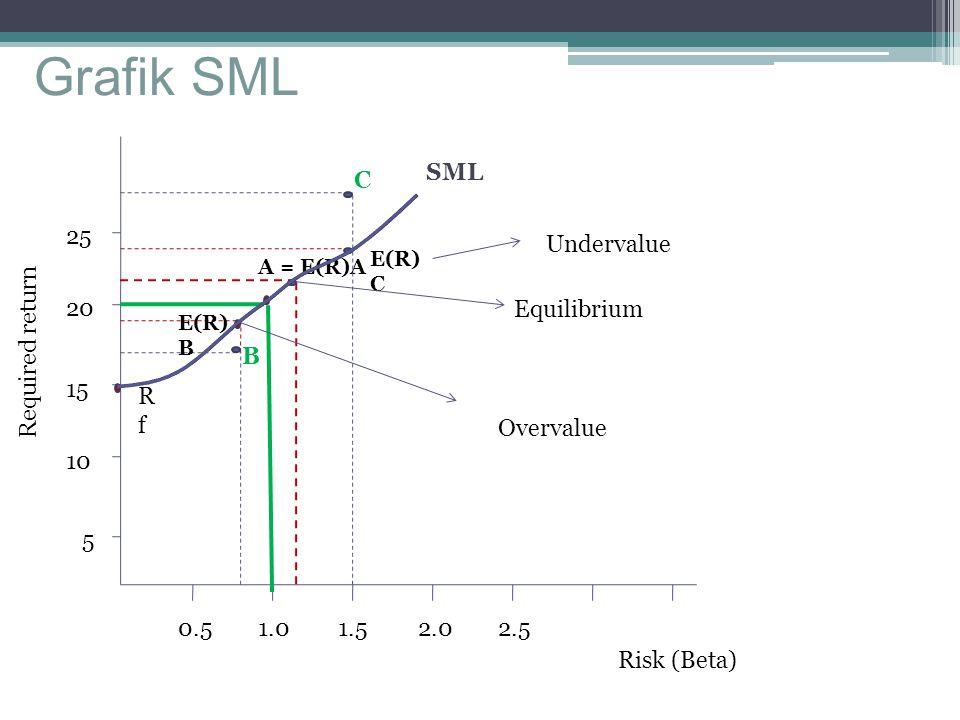 Grafik SML SML C 25 Undervalue Required return 20 Equilibrium B 15 Rf