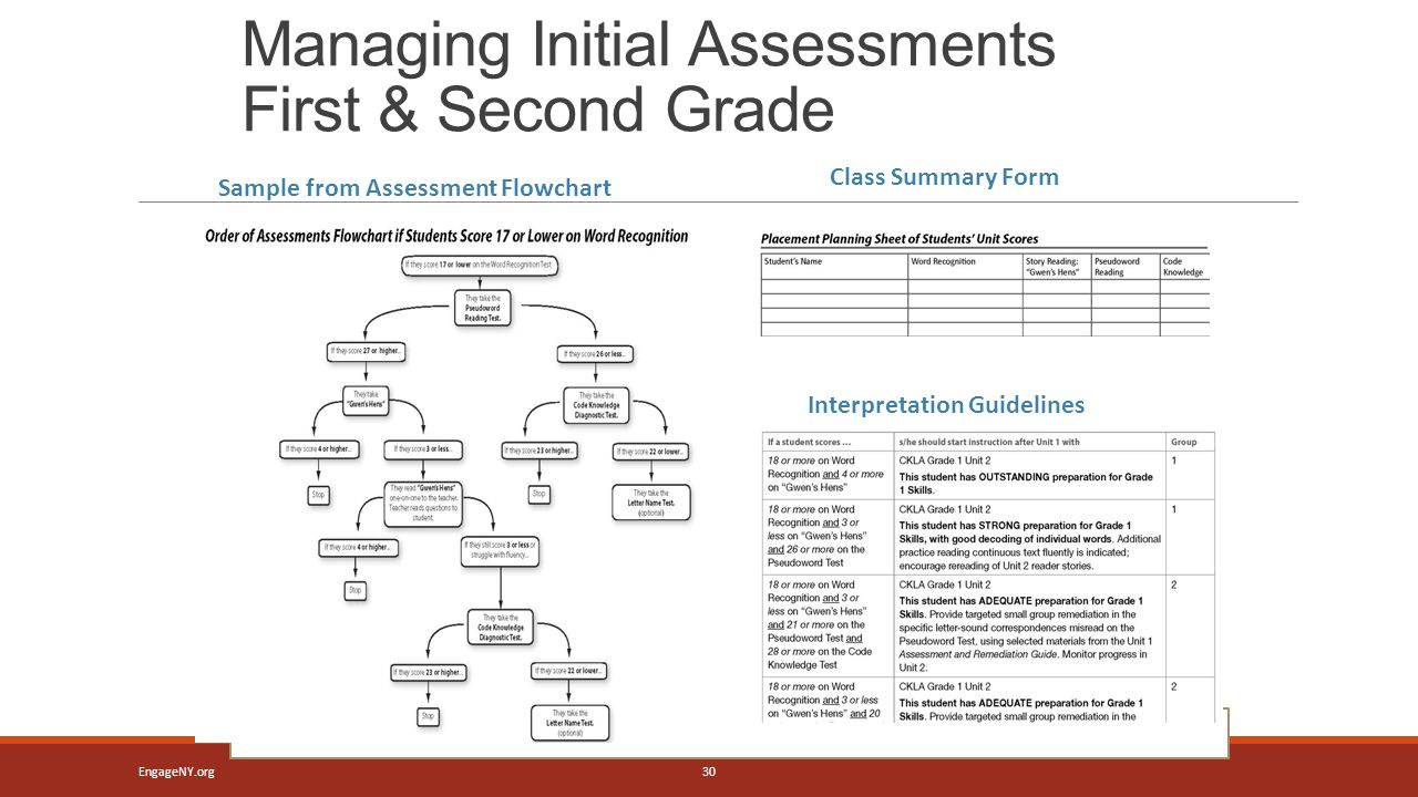 Managing Initial Assessments First & Second Grade